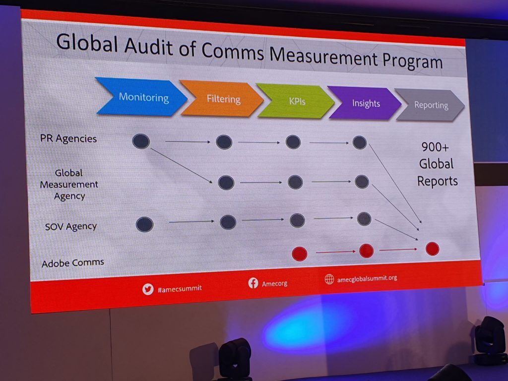 Adobe measurement audit